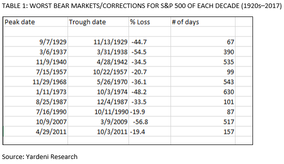 Worst Bear Markets/Corrections
